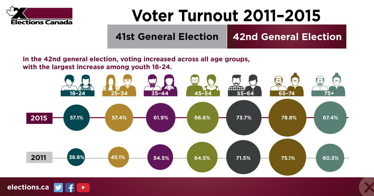 Voter Turnout 2011–2015