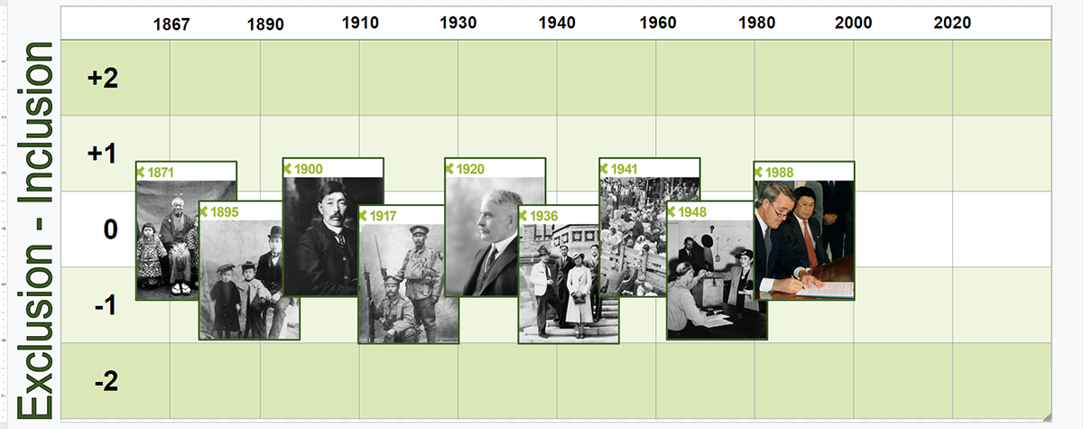A timeline created in Google Drawings. Photographs are displayed on the timeline, organized by year.